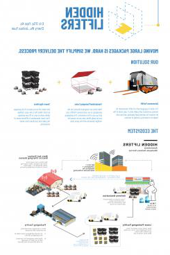 An infographic about an autonomous forklift.